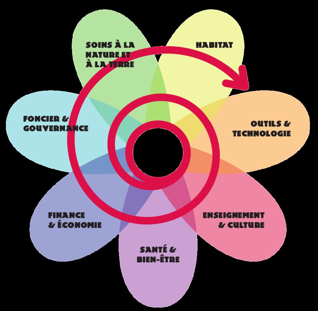 La fleur de la permaculture : schéma en couleur des champs d'application de la permaculture