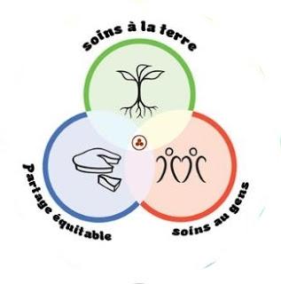 Diagramme de Svenn montrant les trois éthiques de la Permaculture : soins à la terre, soins à l'humain, partage équitable