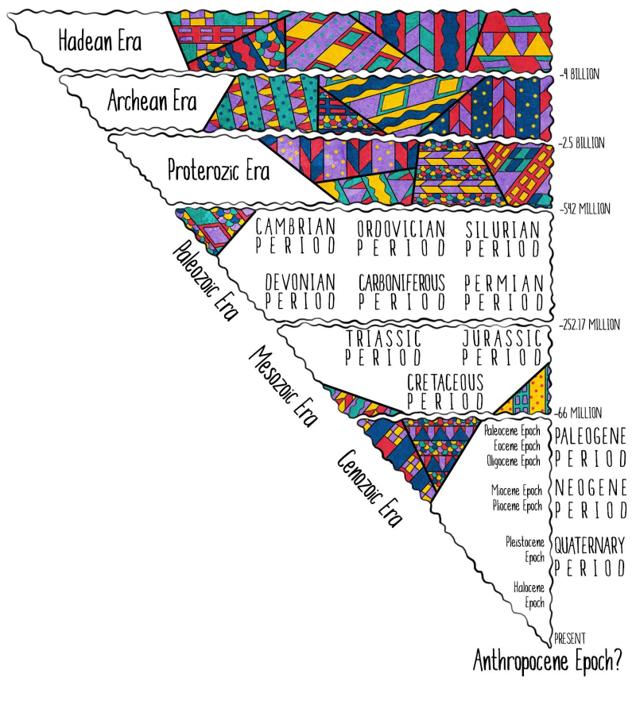 schéma couleur montrant les époques géologiques, et l'anthropocène.