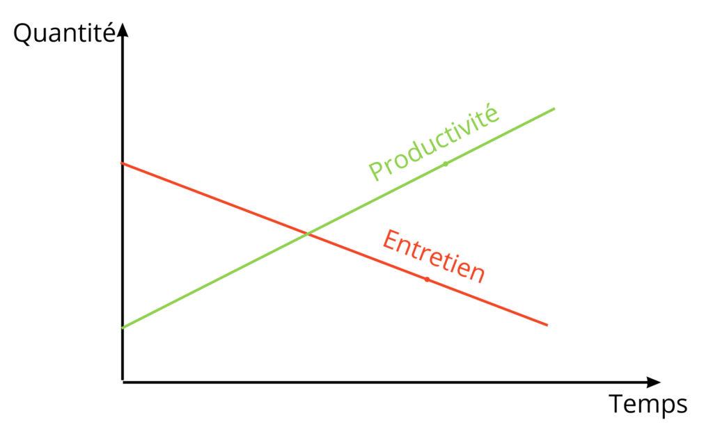 graphique montrant l'évolution d'un jardin en permaculture, en terme de productivité et de temps d'entretien