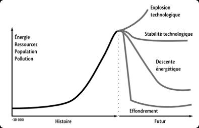 graphique décrivant le pic pétrolier et les scénarios possibles pour le futur