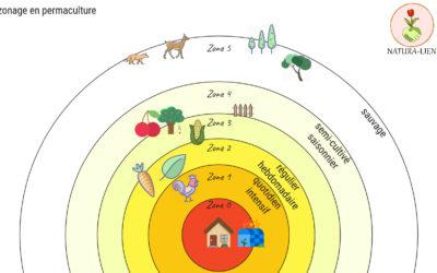 Améliorer l'efficacité au quotidien, avec le zonage – principe de permaculture