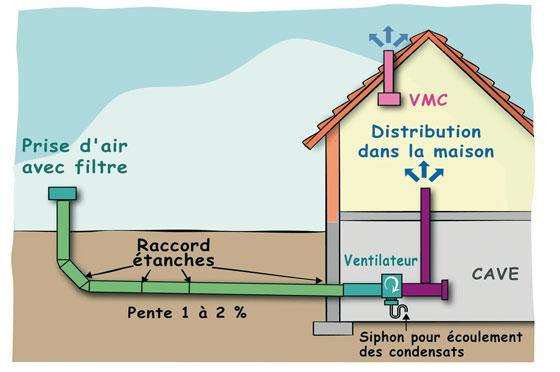 puits canadien pour rafraîchir sans climatisation