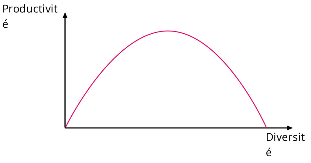 courbe montrant la relation entre productivité et diversité dans un jardin en permaculture