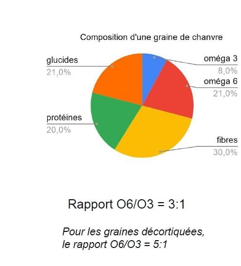 composition d'une graine de chanvre