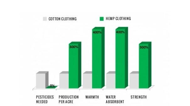 Graphique montrant des différences entre vêtement produit en coton et en chanvre. On voit que pour ces paramètres, le chanvre domine largement.